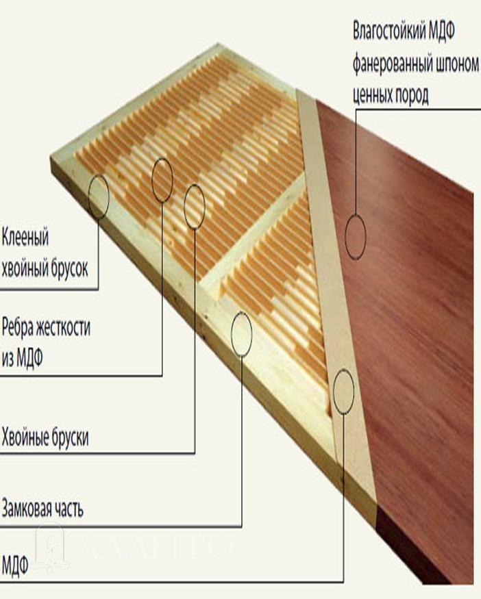 Схема дверного полотна. Качественное наполнение позволяет иметь  хорошую шумоизоляцию и влагостойкость